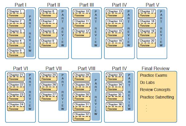 ccent icnd1 study guide exam 100 105 pdf