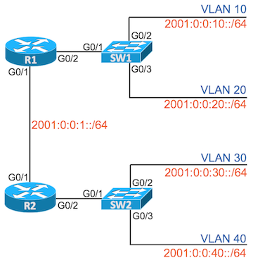 Answers: IPv6 Extended ACLs 1 | Wendell's CCNA Skills Blog