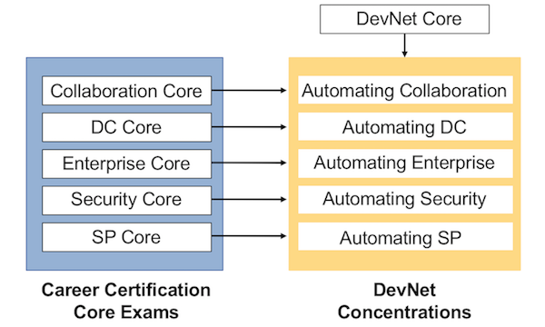 Cisco Cert Redesign: 3rd Set of 5 Facts   Wendell's CCNA Skills Blog
