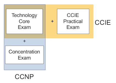 Cisco Cert Redesign: 3rd Set of 5 Facts | Wendell's CCNA Skills Blog