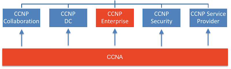 CCNA Program Changes and Your Reaction: Keep Studying