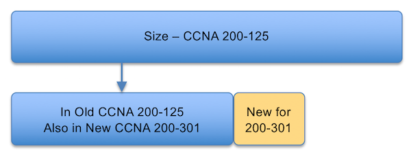 CCNA Content Changes and Your Reaction: Keep Studying